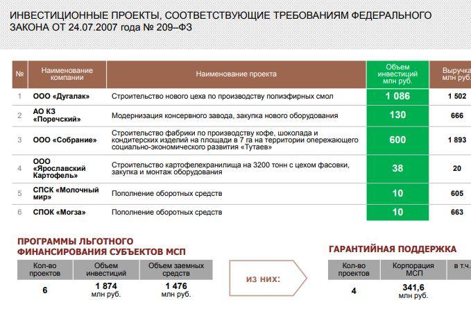 Инвестиционные проекты Ярославской области